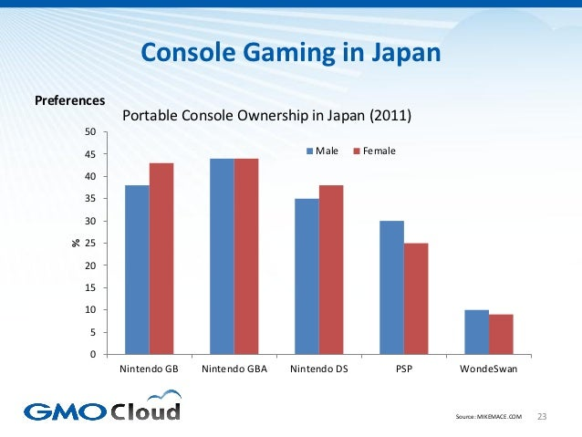 Console Gaming in JapanPreferences              Portable Console Ownership in Japan (2011)         50         45          ...
