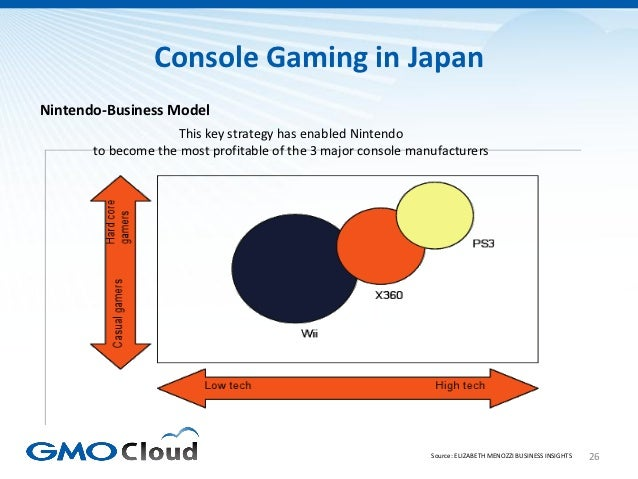 Console Gaming in JapanNintendo-Business Model                    This key strategy has enabled Nintendo       to become t...