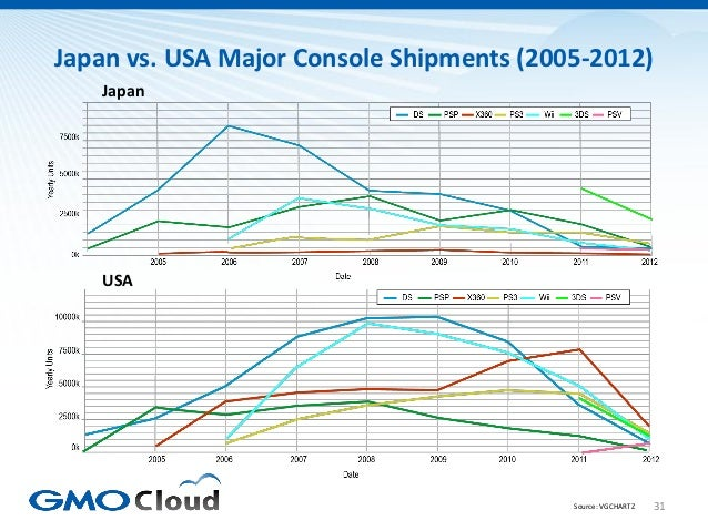 Japan vs. USA Major Console Shipments (2005-2012)   Japan   USA                                          Source: VGCHARTZ ...