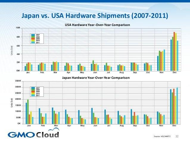 Japan vs. USA Hardware Shipments (2007-2011)                                                USA Hardware Year-Over-Year Co...