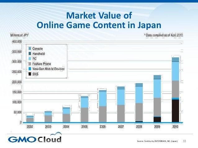 Market Value ofOnline Game Content in Japan                      Source: Famitsu by ENTERBRAIN, INC. (Japan)   33