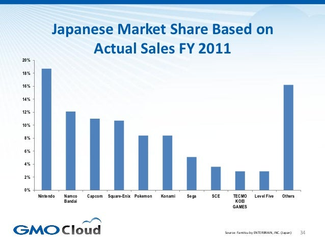 Japanese Market Share Based on                 Actual Sales FY 201120%18%16%14%12%10%8%6%4%2%0%      Nintendo   Namco    C...