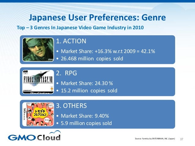 Japanese User Preferences: GenreTop – 3 Genres In Japanese Video Game Industry in 2010                1. ACTION           ...