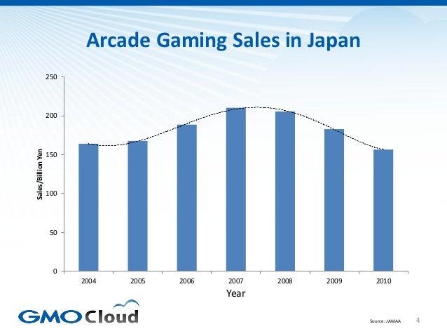 Arcade Gaming Sales in Japan                    250                    200Sales/Billion Yen                    150        ...