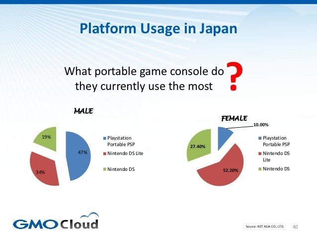 Platform Usage in Japan       What portable game console do        they currently use the most        ?        MALE       ...