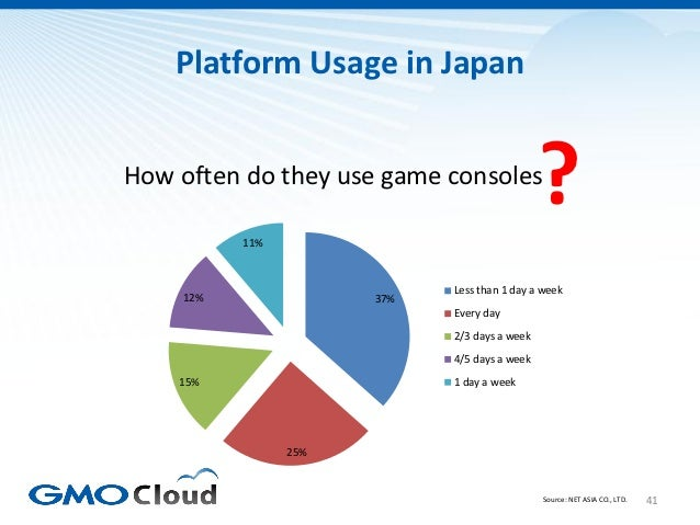 Platform Usage in JapanHow often do they use game consoles          11%                                              ?    ...