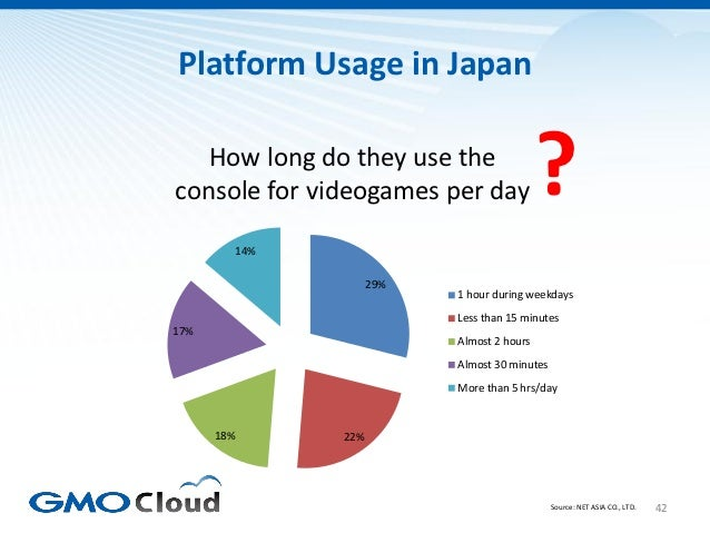 Platform Usage in Japan   How long do they use theconsole for videogames per day                 ?            14%         ...