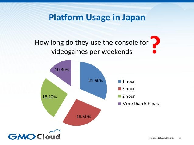 Platform Usage in JapanHow long do they use the console for    videogames per weekends               ?       10.30%       ...