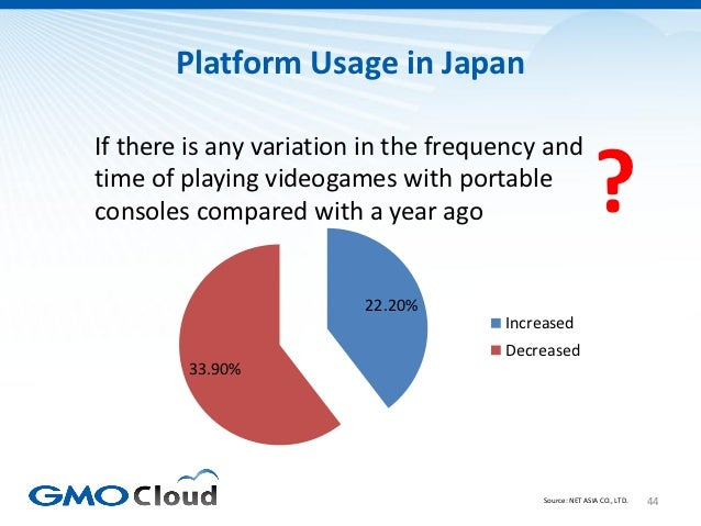 Platform Usage in JapanIf there is any variation in the frequency andtime of playing videogames with portableconsoles comp...