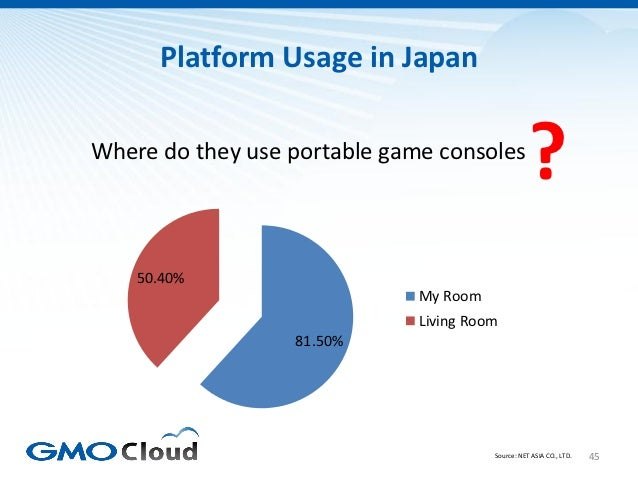 Platform Usage in JapanWhere do they use portable game consoles                                                  ?    50.4...