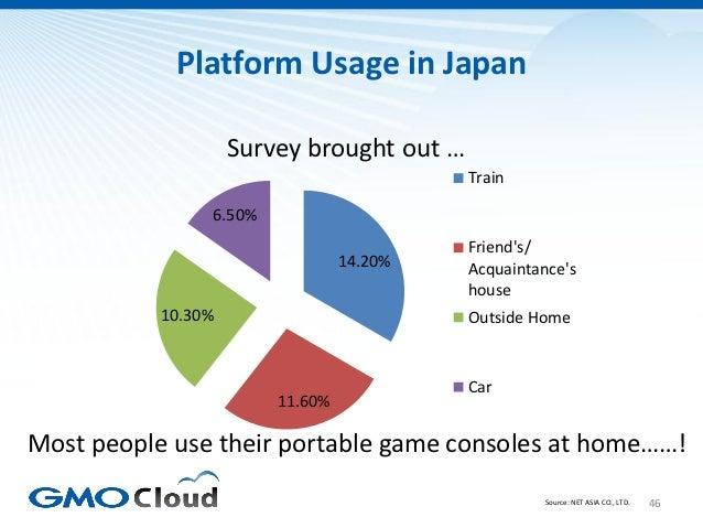 Platform Usage in Japan                    Survey brought out …                                           Train           ...