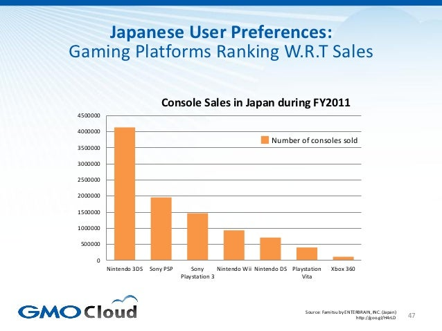 Japanese User Preferences:Gaming Platforms Ranking W.R.T Sales                              Console Sales in Japan during ...