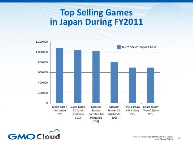 Top Selling Games            in Japan During FY20111,200,000                                                              ...