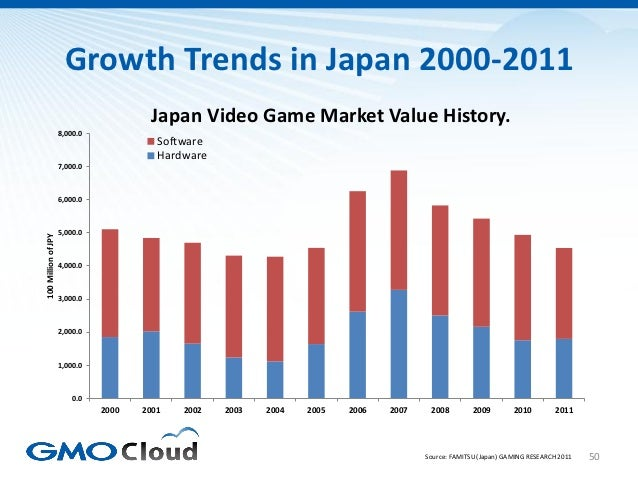 Growth Trends in Japan 2000-2011                                        Japan Video Game Market Value History.            ...