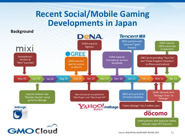 Recent Social/Mobile Gaming                       Developments in JapanBackground                                         ...