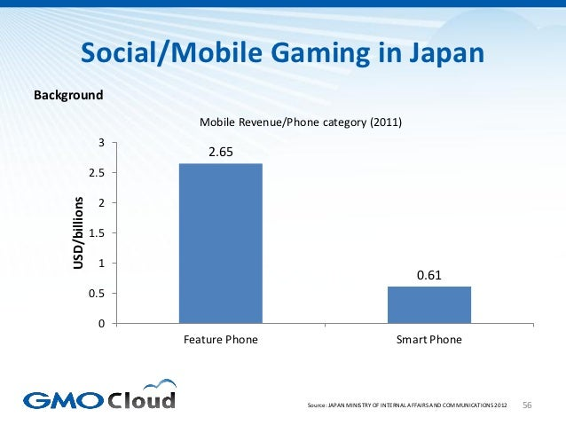Social/Mobile Gaming in JapanBackground                            Mobile Revenue/Phone category (2011)                   ...