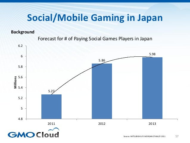 Social/Mobile Gaming in JapanBackground                    Forecast for # of Paying Social Games Players in Japan         ...