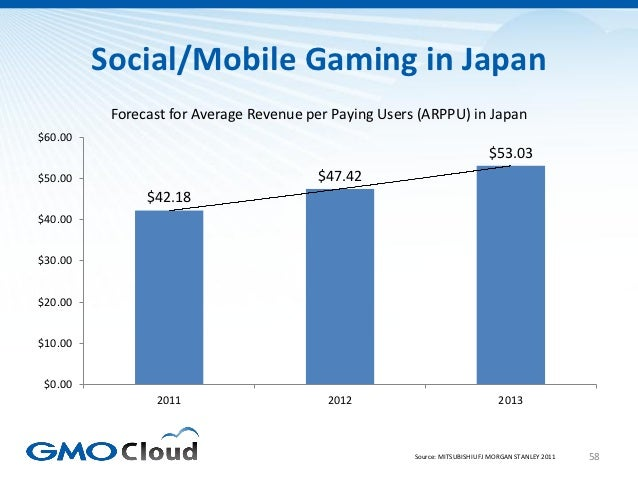Social/Mobile Gaming in Japan          Forecast for Average Revenue per Paying Users (ARPPU) in Japan$60.00               ...