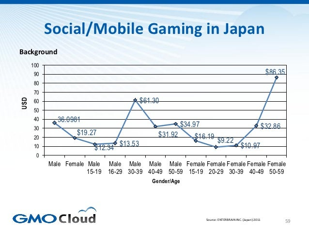 Social/Mobile Gaming in JapanBackground      100       90                                                                 ...