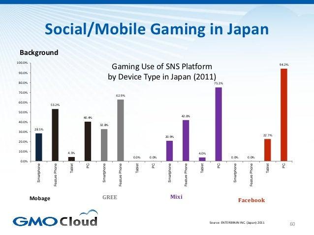 Social/Mobile Gaming in Japan Background100.0%                                                                          Ga...