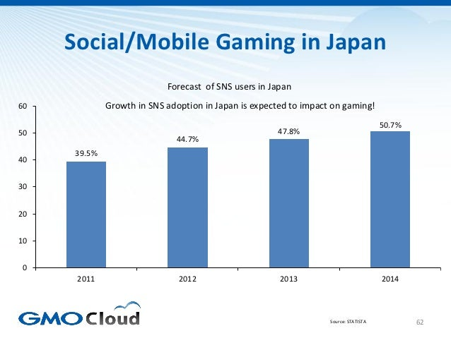 Social/Mobile Gaming in Japan                           Forecast of SNS users in Japan60           Growth in SNS adoption ...