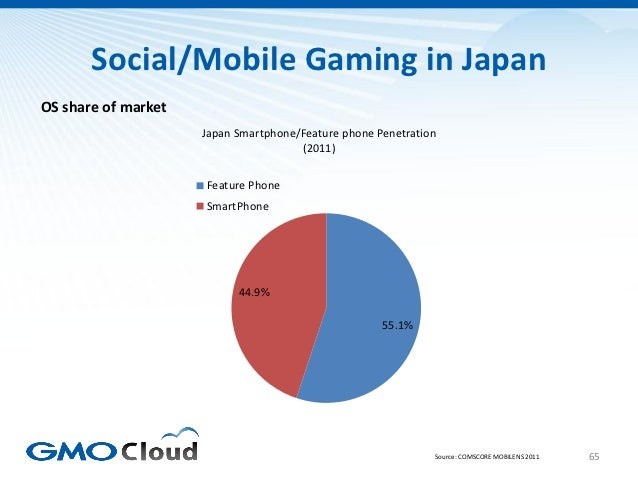 Social/Mobile Gaming in JapanOS share of market                     Japan Smartphone/Feature phone Penetration            ...