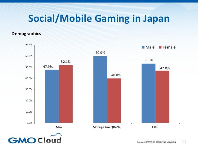 Social/Mobile Gaming in JapanDemographics     70.0%                                                             Male      ...