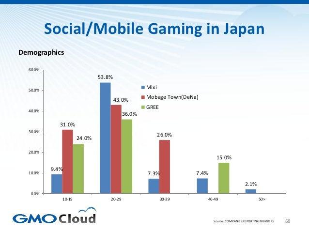 Social/Mobile Gaming in JapanDemographics  60.0%                             53.8%  50.0%                                 ...