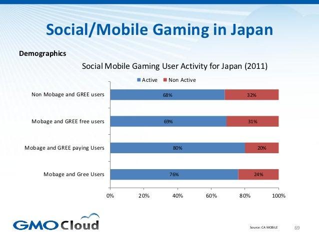 Social/Mobile Gaming in JapanDemographics                     Social Mobile Gaming User Activity for Japan (2011)         ...