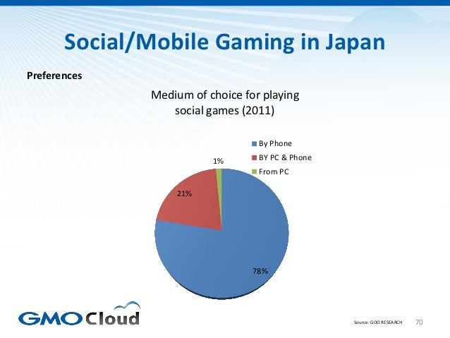 Social/Mobile Gaming in JapanPreferences              Medium of choice for playing                 social games (2011)    ...