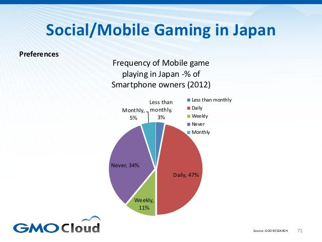 Social/Mobile Gaming in JapanPreferences               Frequency of Mobile game                  playing in Japan -% of   ...
