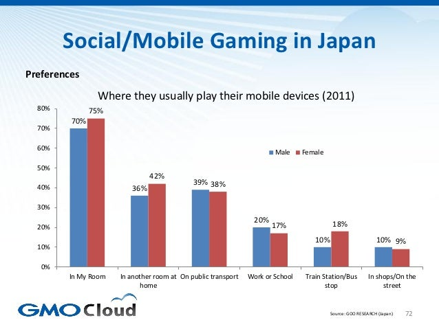 Social/Mobile Gaming in JapanPreferences                Where they usually play their mobile devices (2011)  80%          ...
