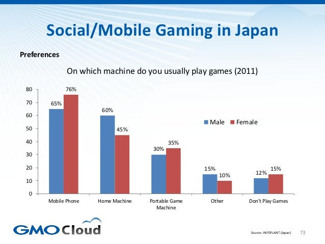 Social/Mobile Gaming in JapanPreferences              On which machine do you usually play games (2011) 80           76% 7...