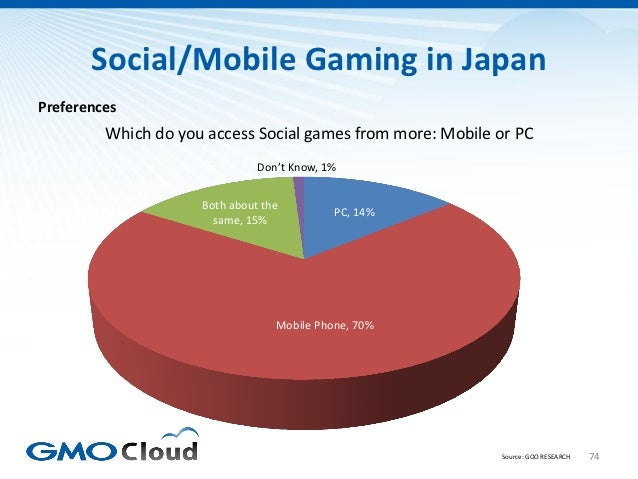 Social/Mobile Gaming in JapanPreferences         Which do you access Social games from more: Mobile or PC                 ...