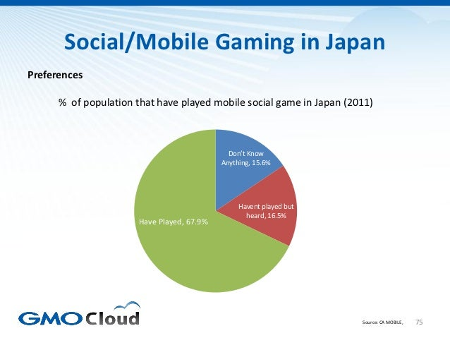 Social/Mobile Gaming in JapanPreferences      % of population that have played mobile social game in Japan (2011)         ...