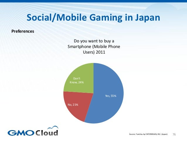 Social/Mobile Gaming in JapanPreferences                 Do you want to buy a               Smartphone (Mobile Phone      ...