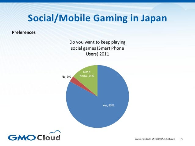Social/Mobile Gaming in JapanPreferences                   Do you want to keep playing                   social games (Sma...