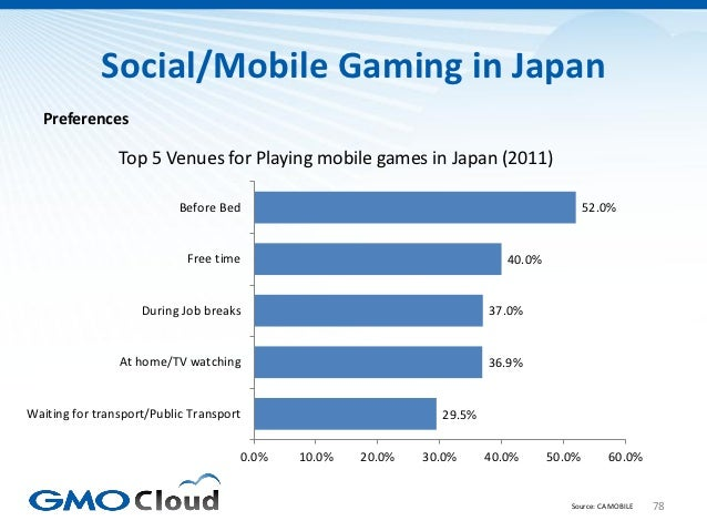 Social/Mobile Gaming in Japan  Preferences                Top 5 Venues for Playing mobile games in Japan (2011)           ...