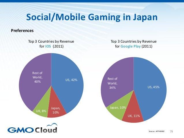 Social/Mobile Gaming in JapanPreferences        Top 3 Countries by Revenue          Top 3 Countries by Revenue            ...