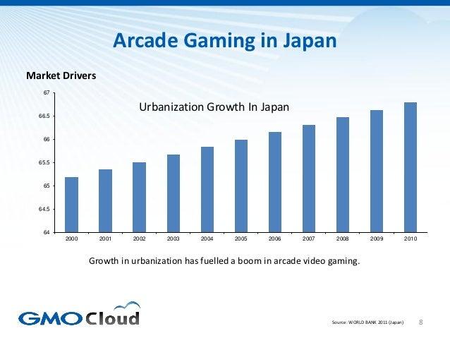 Arcade Gaming in JapanMarket Drivers   67                            Urbanization Growth In Japan  66.5   66  65.5   65  6...