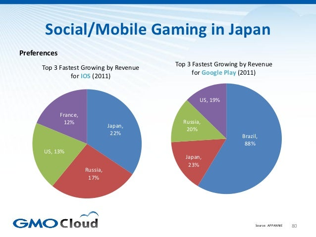 Social/Mobile Gaming in JapanPreferences                                           Top 3 Fastest Growing by Revenue      T...
