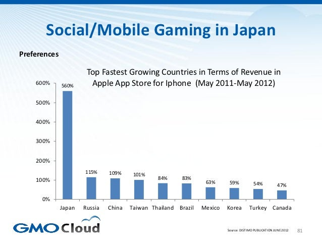 Social/Mobile Gaming in JapanPreferences                       Top Fastest Growing Countries in Terms of Revenue in    600...