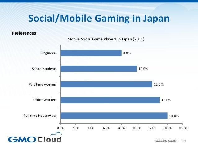 Social/Mobile Gaming in JapanPreferences                                   Mobile Social Game Players in Japan (2011)     ...