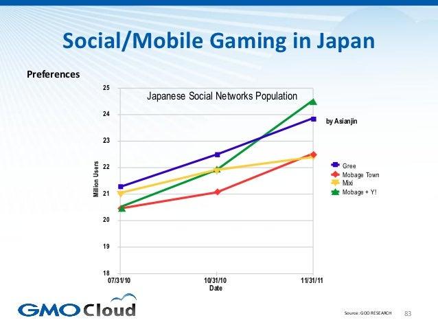 Social/Mobile Gaming in JapanPreferences                              25                                           Japanes...