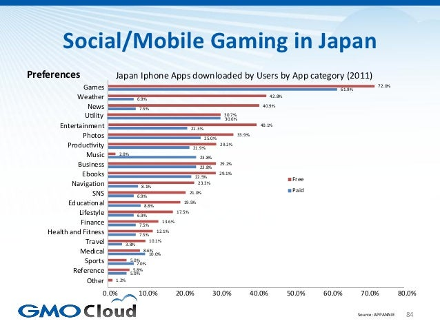Social/Mobile Gaming in JapanPreferences               Japan Iphone Apps downloaded by Users by App category (2011)       ...