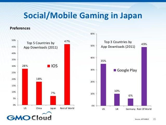 Social/Mobile Gaming in JapanPreferences                                              60% 50%                             ...