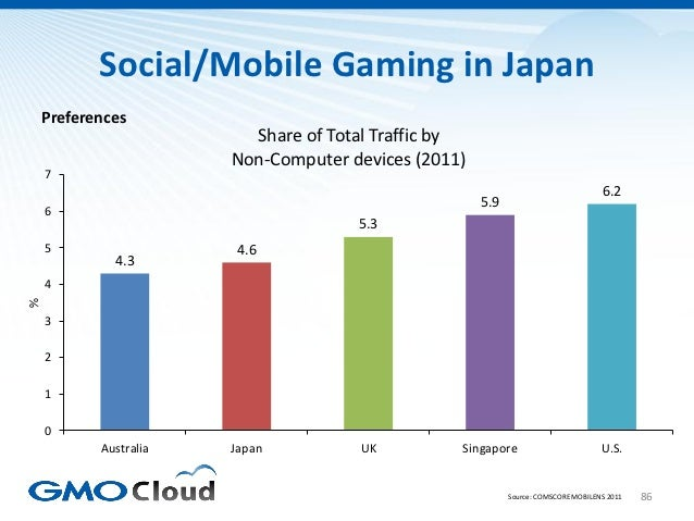 Social/Mobile Gaming in Japan    Preferences                         Share of Total Traffic by                       Non-C...