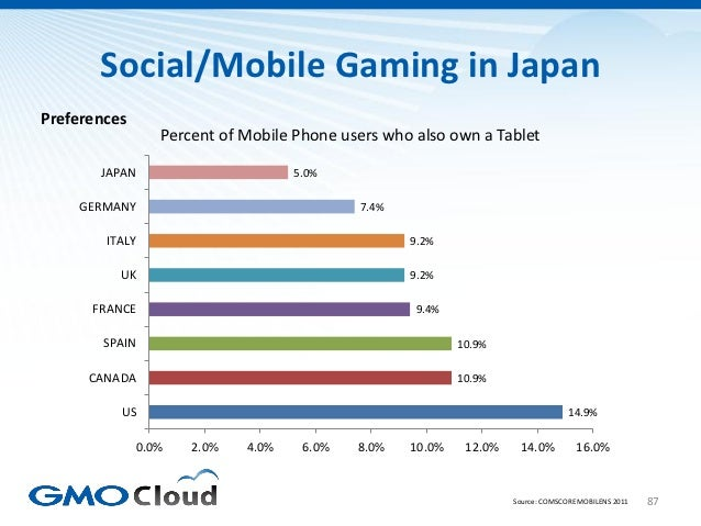 Social/Mobile Gaming in JapanPreferences                 Percent of Mobile Phone users who also own a Tablet       JAPAN  ...