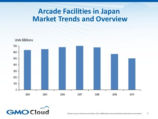 Arcade Facilities in Japan                Market Trends and Overview Units $Billions700600500400300200100 0         2004  ...