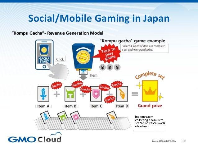"""Social/Mobile Gaming in Japan""""Kompu Gacha""""- Revenue Generation Model                                          Source: SERK..."""
